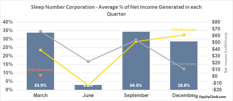 Sleep Number Corporation (NASD:SNBR) Net Income Seasonality