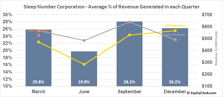 Sleep Number Corporation (NASD:SNBR) Revenue Seasonality