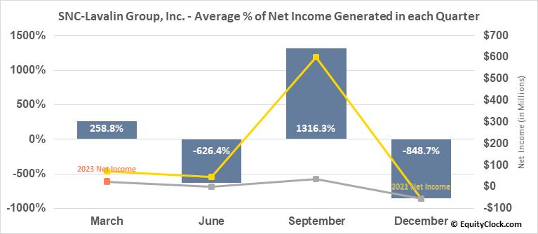 SNC-Lavalin Group, Inc. (TSE:SNC.TO) Net Income Seasonality