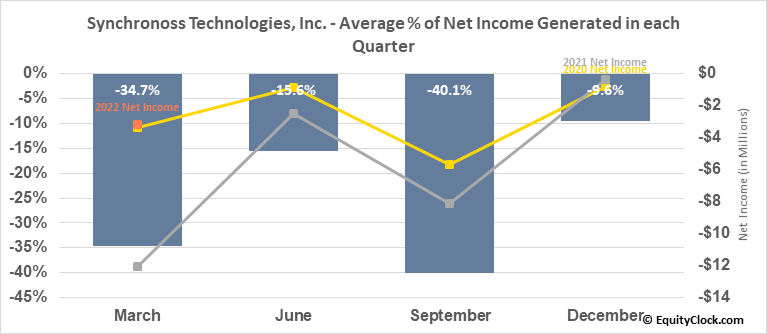 Synchronoss Technologies, Inc. (NASD:SNCR) Net Income Seasonality