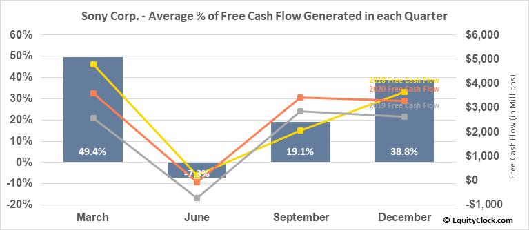 Sony Corp. (NYSE:SNE) Free Cash Flow Seasonality