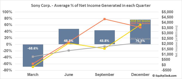 Sony Corp. (NYSE:SNE) Net Income Seasonality