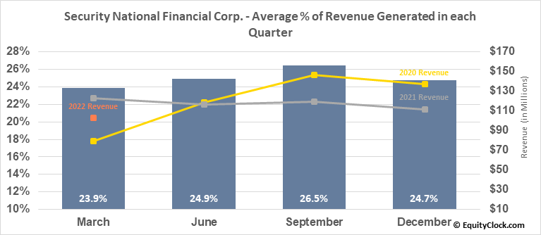 Security National Financial Corp. (NASD:SNFCA) Revenue Seasonality