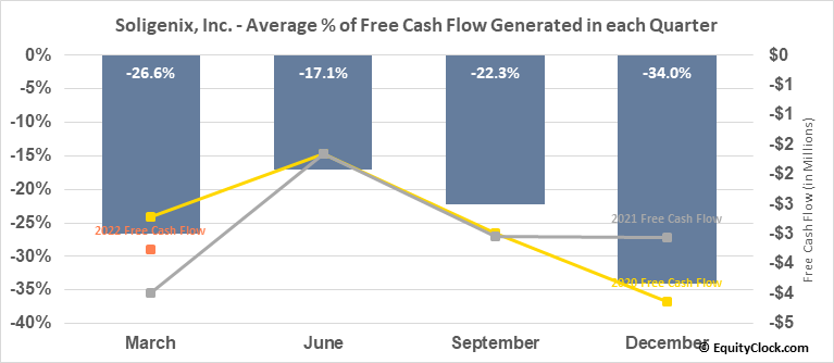 Soligenix, Inc. (NASD:SNGX) Free Cash Flow Seasonality