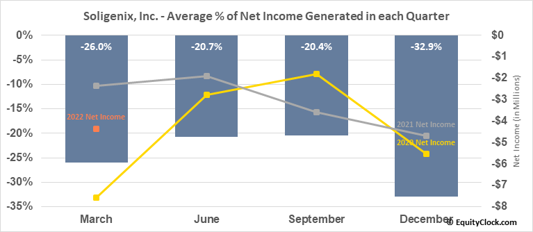 Soligenix, Inc. (NASD:SNGX) Net Income Seasonality