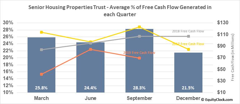 Senior Housing Properties Trust (NASD:SNH) Free Cash Flow Seasonality