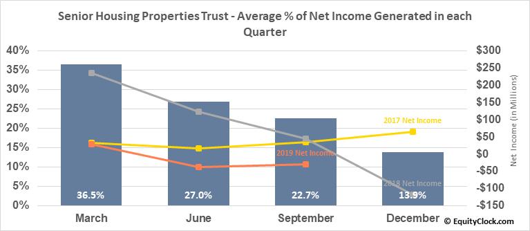 Senior Housing Properties Trust (NASD:SNH) Net Income Seasonality