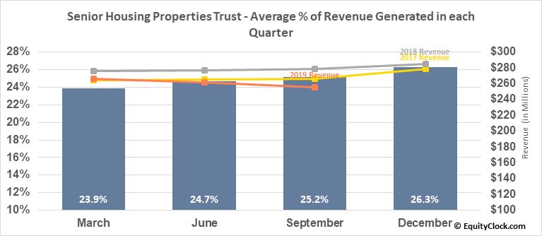 Senior Housing Properties Trust (NASD:SNH) Revenue Seasonality