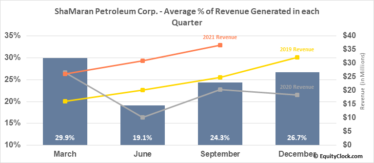 ShaMaran Petroleum Corp. (TSXV:SNM.V) Revenue Seasonality