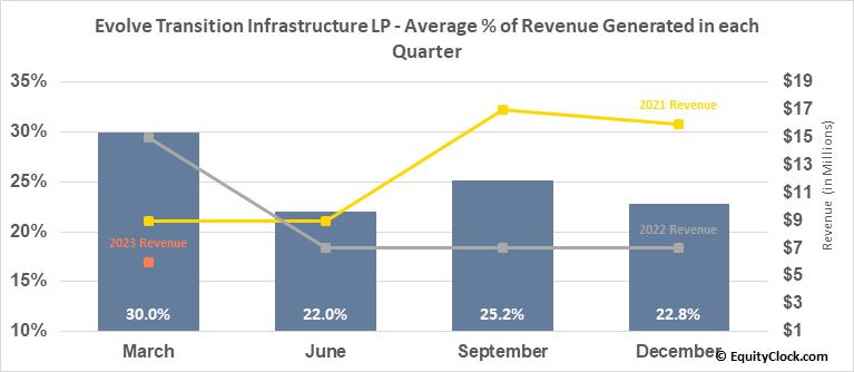 Sanchez Midstream Partners LLC (AMEX:SNMP) Revenue Seasonality