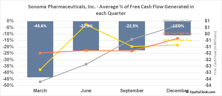 Sonoma Pharmaceuticals, Inc. (NASD:SNOA) Free Cash Flow Seasonality