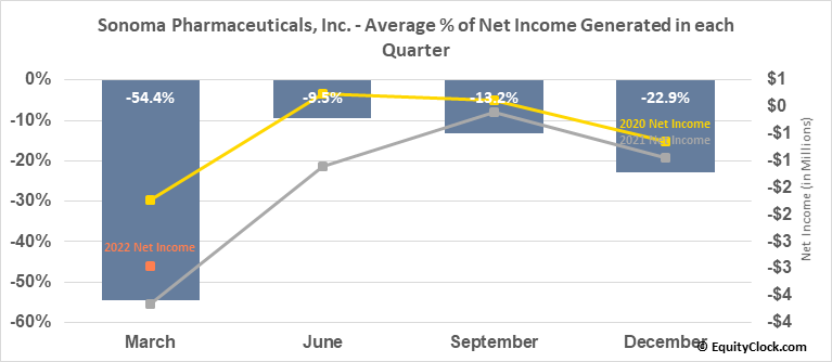 Sonoma Pharmaceuticals, Inc. (NASD:SNOA) Net Income Seasonality