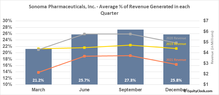 Sonoma Pharmaceuticals, Inc. (NASD:SNOA) Revenue Seasonality