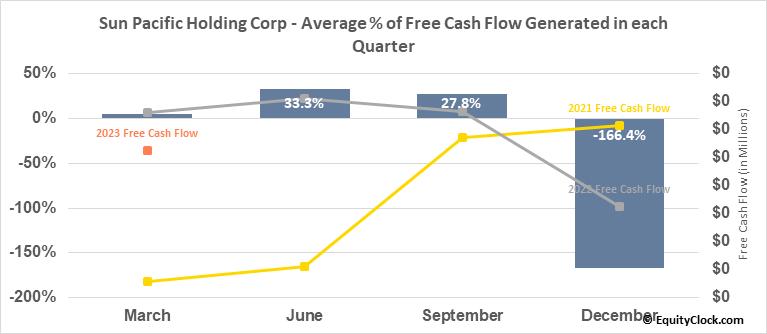 Sun Pacific Holding Corp. (OTCMKT:SNPW) Free Cash Flow Seasonality