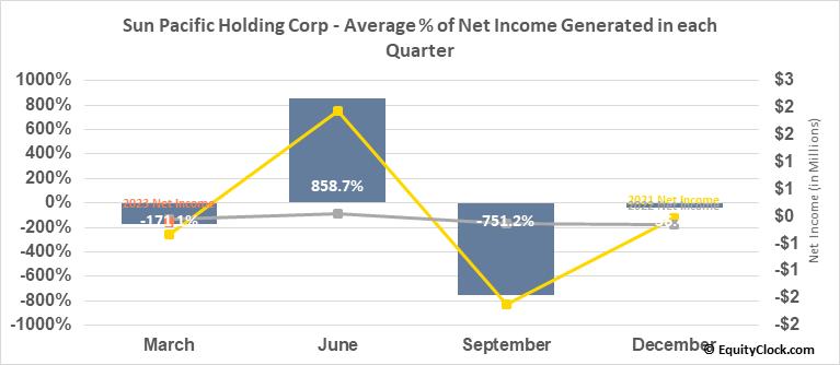 Sun Pacific Holding Corp. (OTCMKT:SNPW) Net Income Seasonality