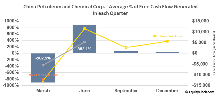 China Petroleum and Chemical Corp. (Sinopec) (NYSE:SNP) Free Cash Flow Seasonality