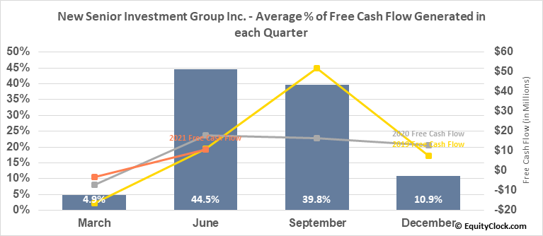 New Senior Investment Group Inc. (NYSE:SNR) Free Cash Flow Seasonality