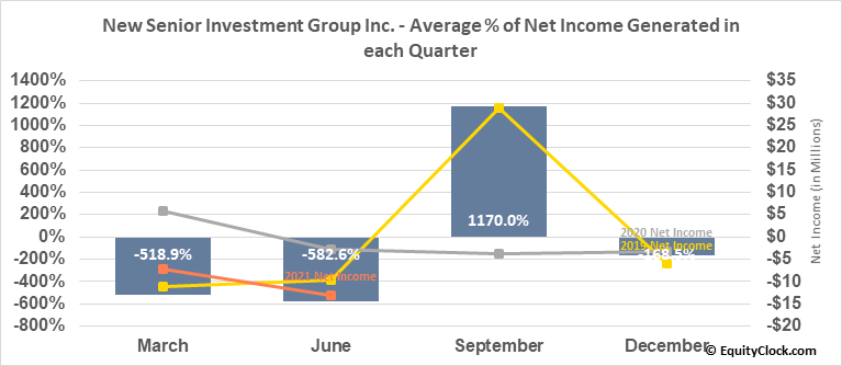 New Senior Investment Group Inc. (NYSE:SNR) Net Income Seasonality