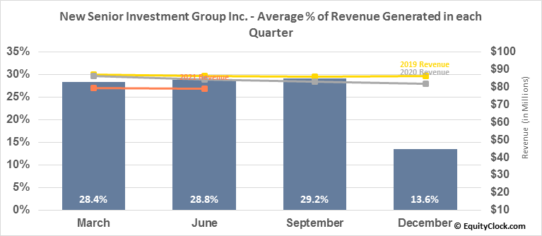 New Senior Investment Group Inc. (NYSE:SNR) Revenue Seasonality
