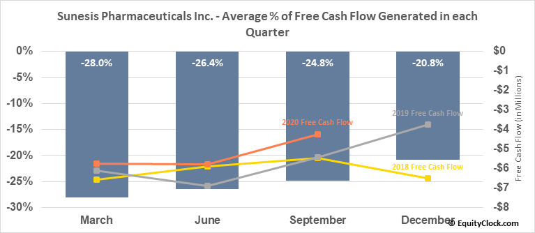 Sunesis Pharmaceuticals Inc. (NASD:SNSS) Free Cash Flow Seasonality
