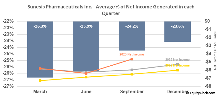 Sunesis Pharmaceuticals Inc. (NASD:SNSS) Net Income Seasonality
