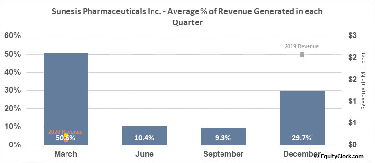 Sunesis Pharmaceuticals Inc. (NASD:SNSS) Revenue Seasonality