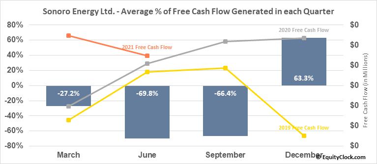 Sonoro Energy Ltd. (TSXV:SNV.V) Free Cash Flow Seasonality