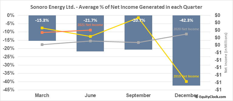 Sonoro Energy Ltd. (TSXV:SNV.V) Net Income Seasonality