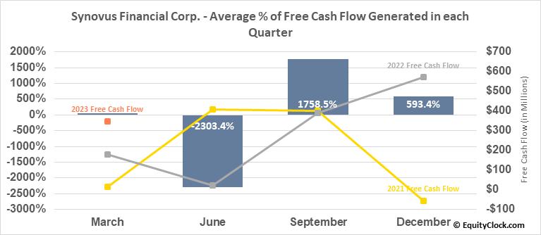 Synovus Financial Corp. (NYSE:SNV) Free Cash Flow Seasonality