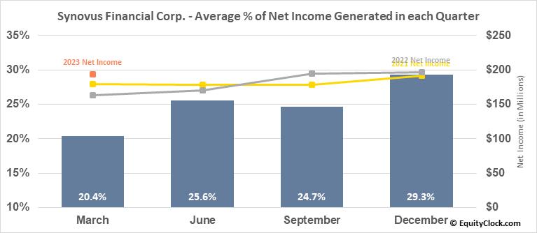 Synovus Financial Corp. (NYSE:SNV) Net Income Seasonality