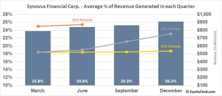 Synovus Financial Corp. (NYSE:SNV) Revenue Seasonality
