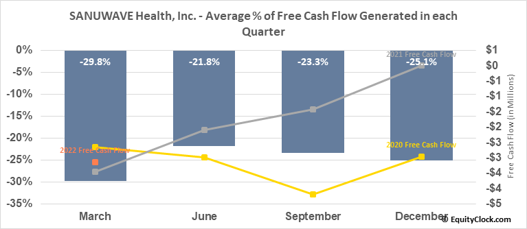 SANUWAVE Health, Inc. (OTCMKT:SNWV) Free Cash Flow Seasonality