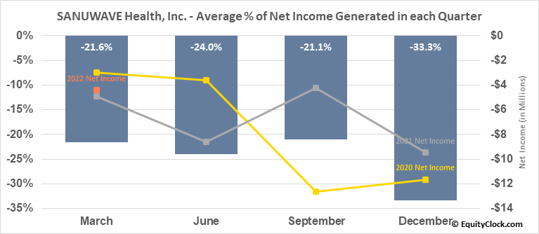 SANUWAVE Health, Inc. (OTCMKT:SNWV) Net Income Seasonality