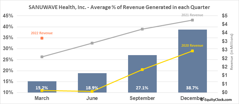 SANUWAVE Health, Inc. (OTCMKT:SNWV) Revenue Seasonality
