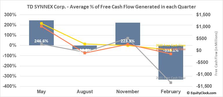 Synnex Corp. (NYSE:SNX) Free Cash Flow Seasonality