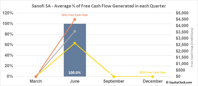 Sanofi SA (NASD:SNY) Free Cash Flow Seasonality