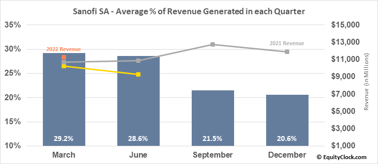 Sanofi SA (NASD:SNY) Revenue Seasonality