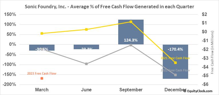 Sonic Foundry, Inc. (OTCMKT:SOFO) Free Cash Flow Seasonality