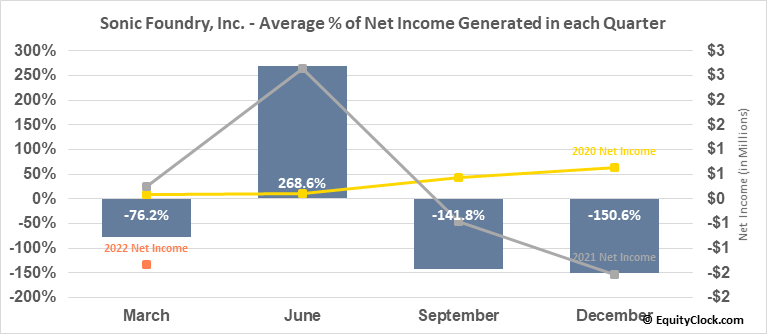 Sonic Foundry, Inc. (OTCMKT:SOFO) Net Income Seasonality