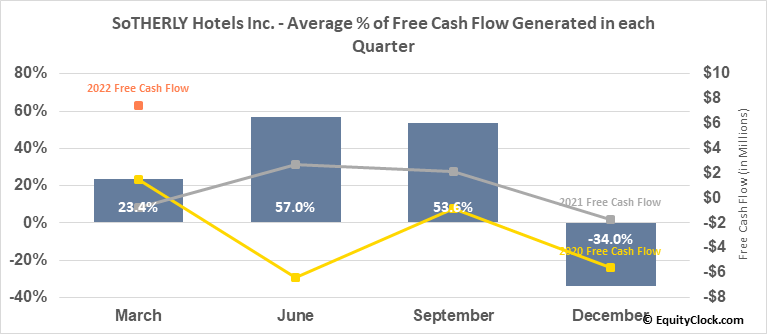 SoTHERLY Hotels Inc. (NASD:SOHO) Free Cash Flow Seasonality