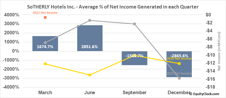 SoTHERLY Hotels Inc. (NASD:SOHO) Net Income Seasonality