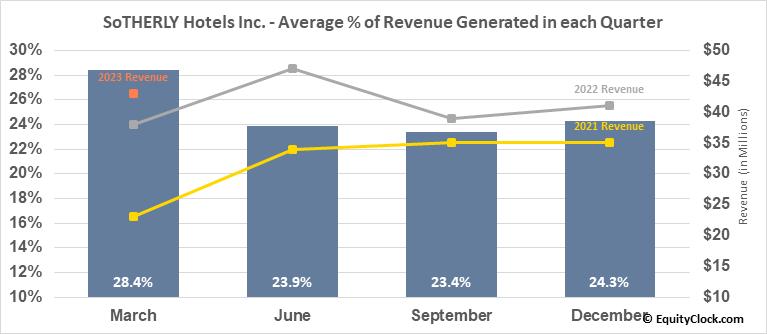 SoTHERLY Hotels Inc. (NASD:SOHO) Revenue Seasonality