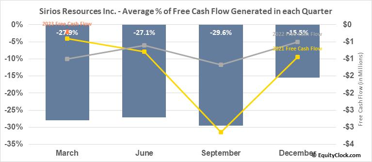 Sirios Resources Inc. (TSXV:SOI.V) Free Cash Flow Seasonality