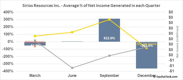 Sirios Resources Inc. (TSXV:SOI.V) Net Income Seasonality