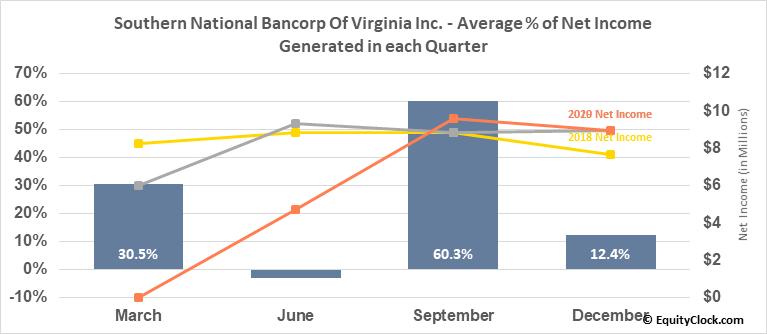 Southern National Bancorp Of Virginia Inc. (NASD:SONA) Net Income Seasonality
