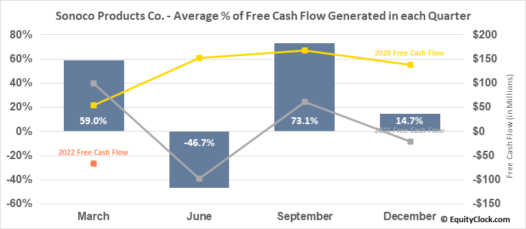 Sonoco Products Co. (NYSE:SON) Free Cash Flow Seasonality
