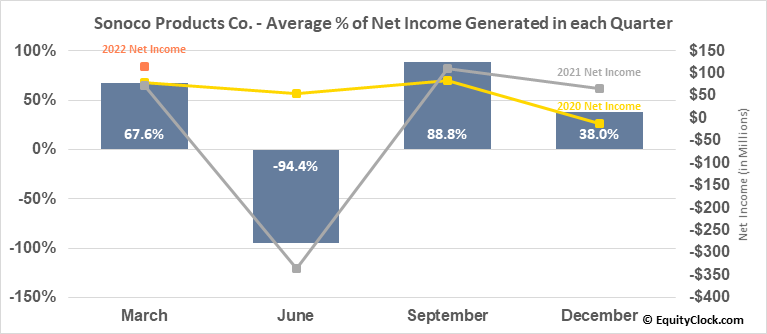 Sonoco Products Co. (NYSE:SON) Net Income Seasonality