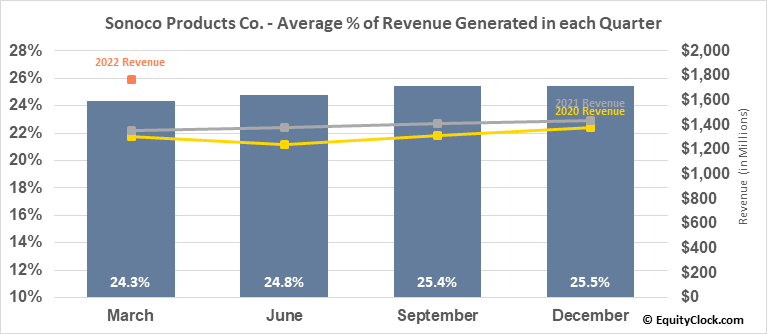 Sonoco Products Co. (NYSE:SON) Revenue Seasonality