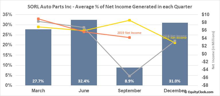 SORL Auto Parts Inc (NASD:SORL) Net Income Seasonality