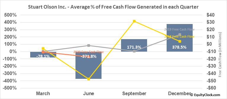 Stuart Olson Inc. (TSE:SOX.TO) Free Cash Flow Seasonality